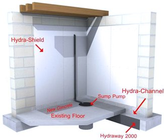 hydraway drainage systems