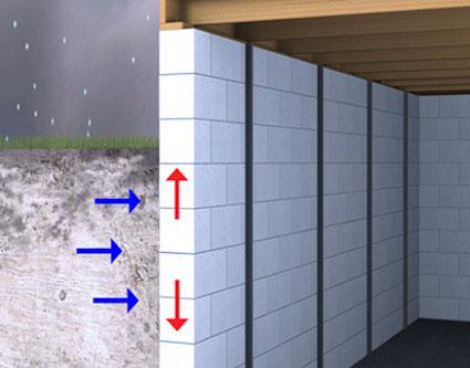 Wall Stabilization